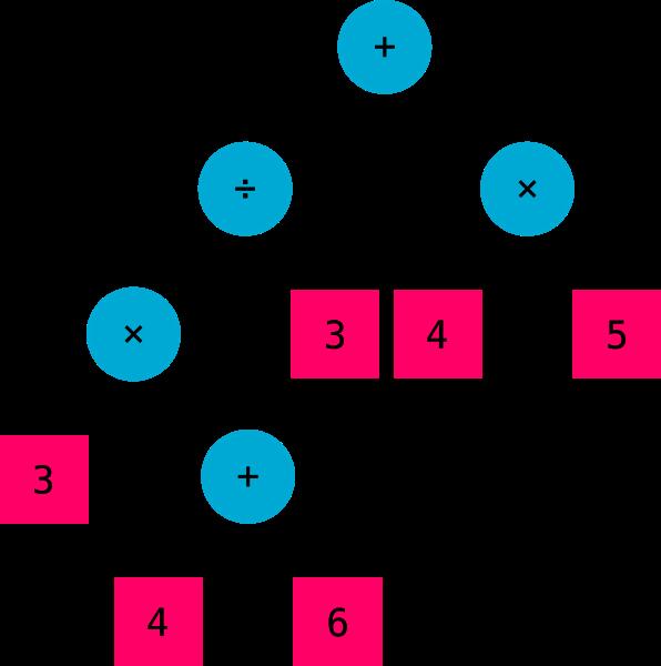 Complex Syntax Tree: 3 × (4 + 6) ÷ 3 + 4 × 5