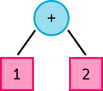 Simple Syntax Tree: 1 + 2